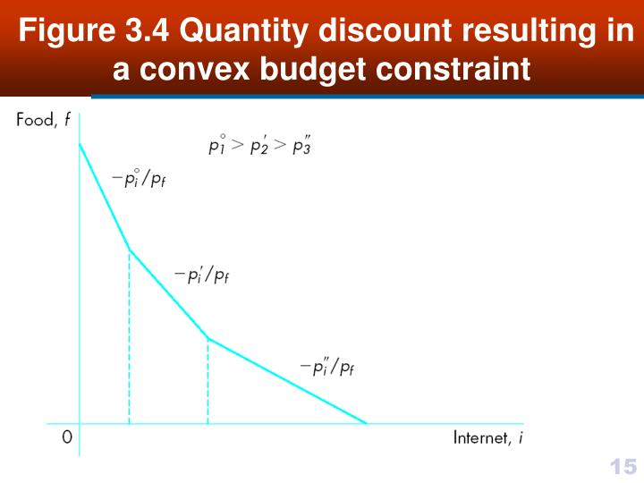 Figure 3.4 Quantity discount resulting in a convex budget constraint