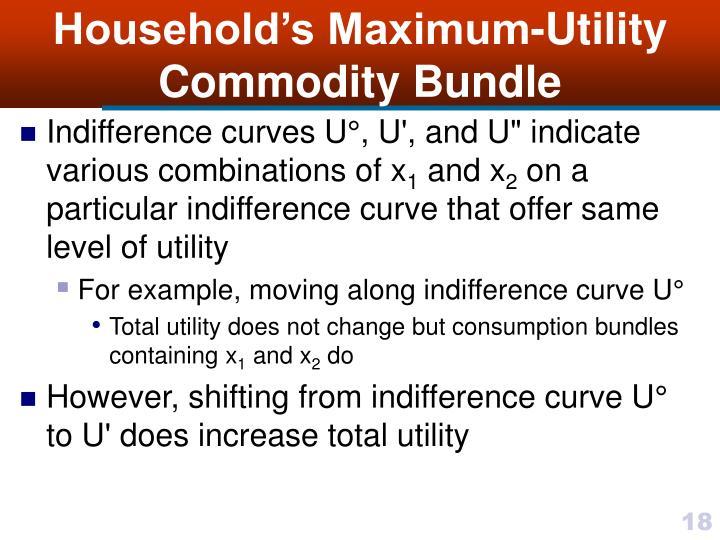 Household's Maximum-Utility Commodity Bundle