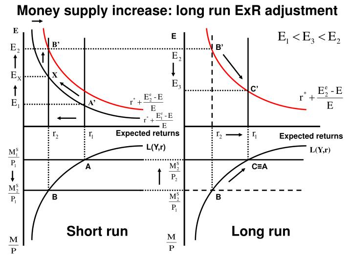 Money supply increase: long run ExR adjustment
