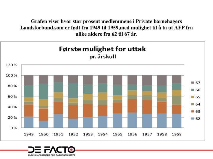 Grafen viser hvor stor prosent medlemmene i Private barnehagers