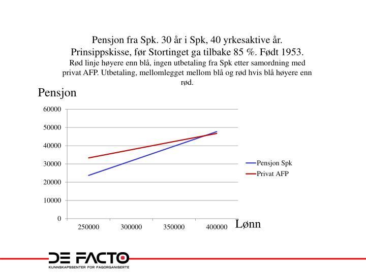 Pensjon fra Spk. 30 år i Spk, 40 yrkesaktive år. Prinsippskisse, før Stortinget ga tilbake 85 %. Født 1953.