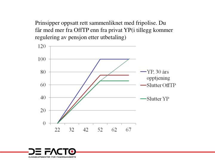 Prinsipper oppsatt rett sammenliknet med fripolise. Du får med mer fra OffTP enn fra privat YP(i tillegg kommer regulering av pensjon etter utbetaling)