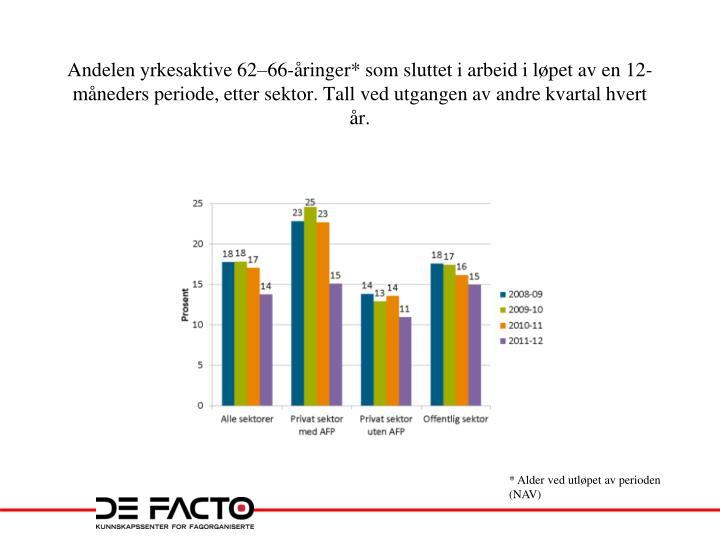 Andelen yrkesaktive 62–66-åringer* som sluttet i arbeid i løpet av en 12-måneders periode, etter sektor. Tall ved utgangen av andre kvartal hvert år.