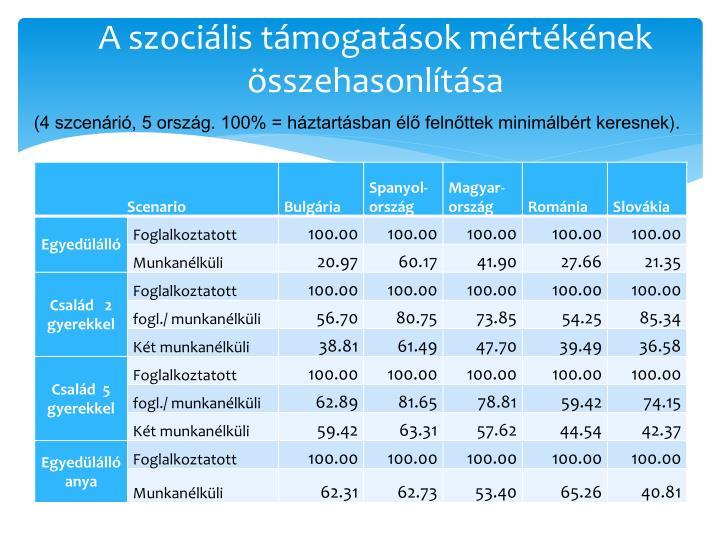 A szociális támogatások mértékének összehasonlítása