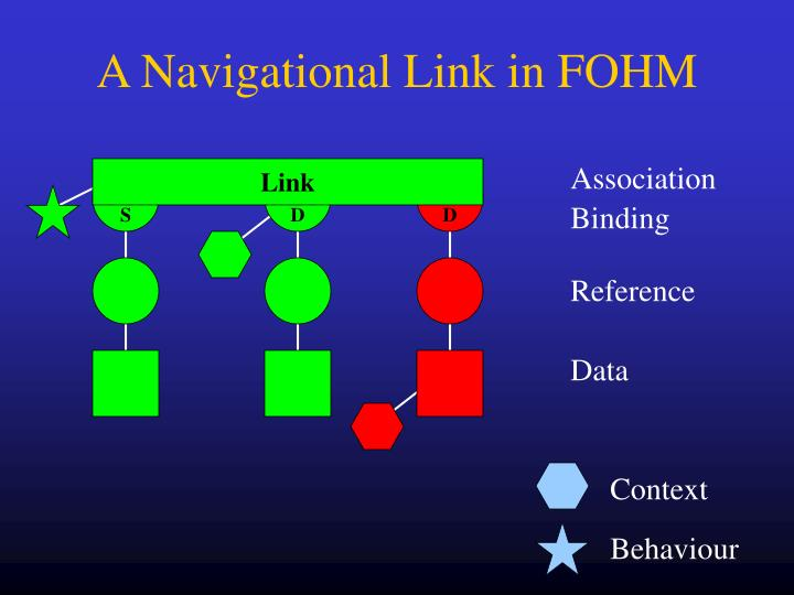 A Navigational Link in FOHM