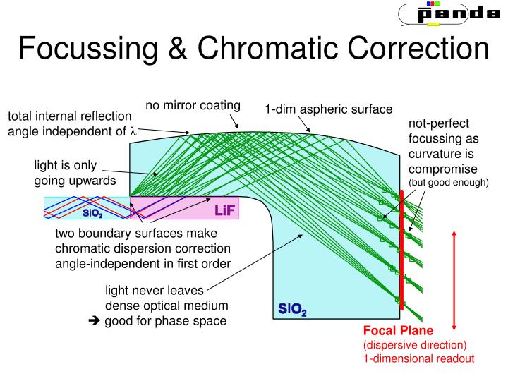 Focussing & Chromatic Correction