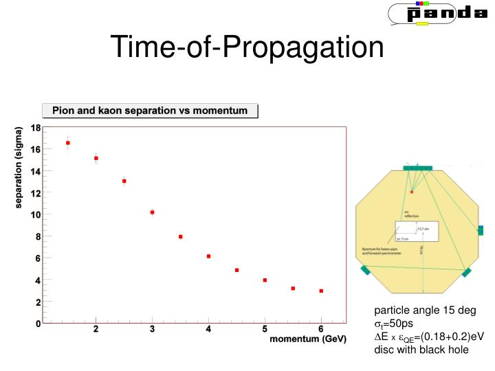 Time-of-Propagation
