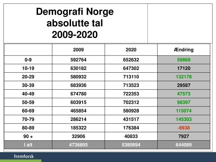 Demografi Norge