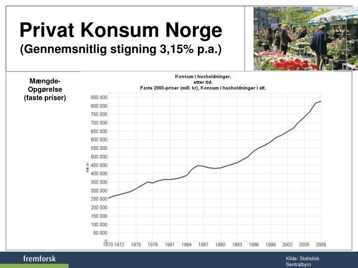 Privat Konsum Norge