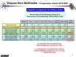 disques durs multim dia comparaison tudes 2010 20085