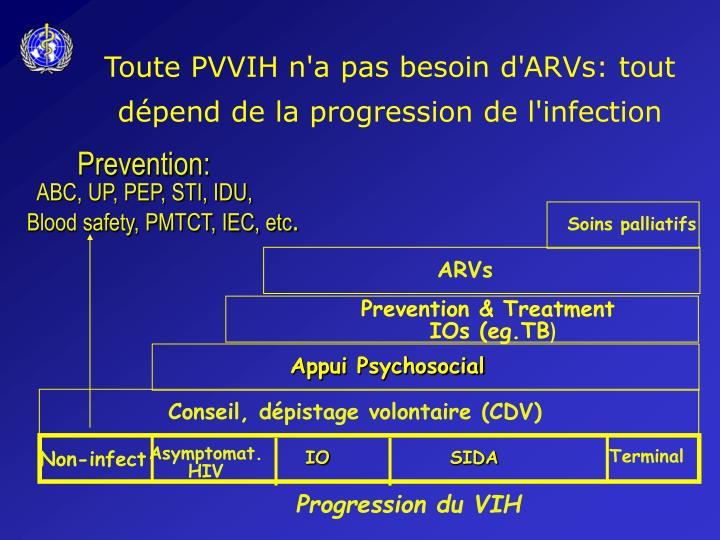 Toute PVVIH n'a pas besoin d'ARVs: tout dépend de la progression de l'infection