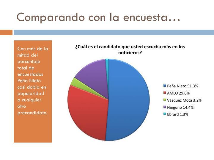 Comparando con la encuesta…