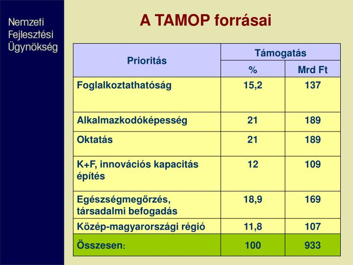 A TAMOP forrásai
