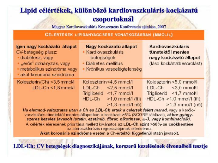 Lipid célértékek, különböző kardiovaszkuláris kockázatú csoportoknál