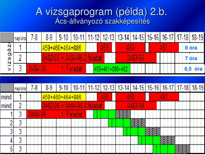 A vizsgaprogram (példa) 2.b.