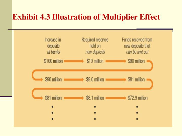 Exhibit 4.3 Illustration of Multiplier Effect