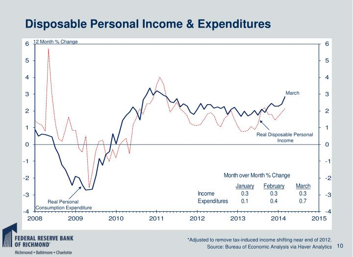 Disposable Personal Income & Expenditures