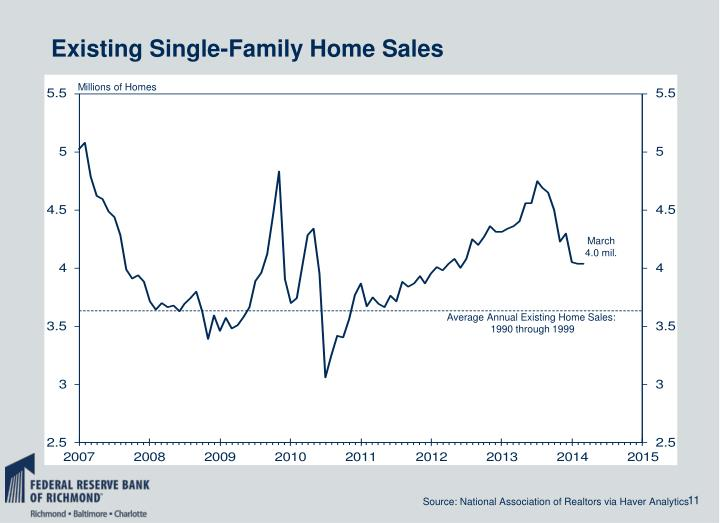 Existing Single-Family Home Sales