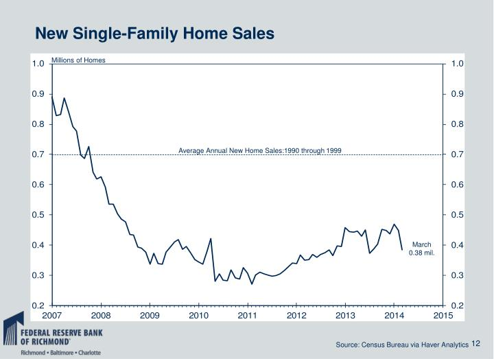 New Single-Family Home Sales