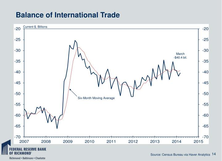 Balance of International Trade