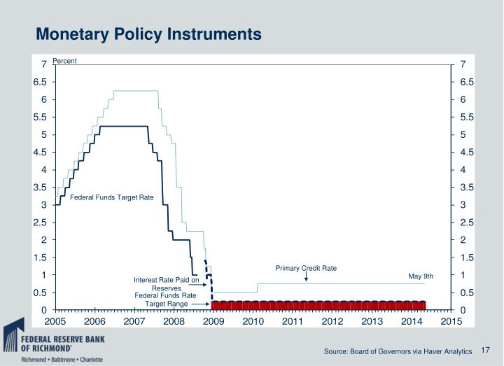 Monetary Policy Instruments