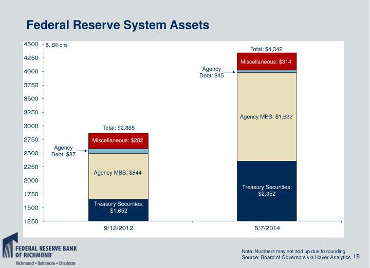 Federal Reserve System Assets
