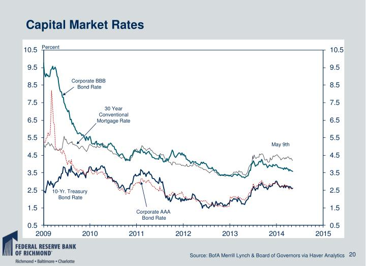 Capital Market Rates