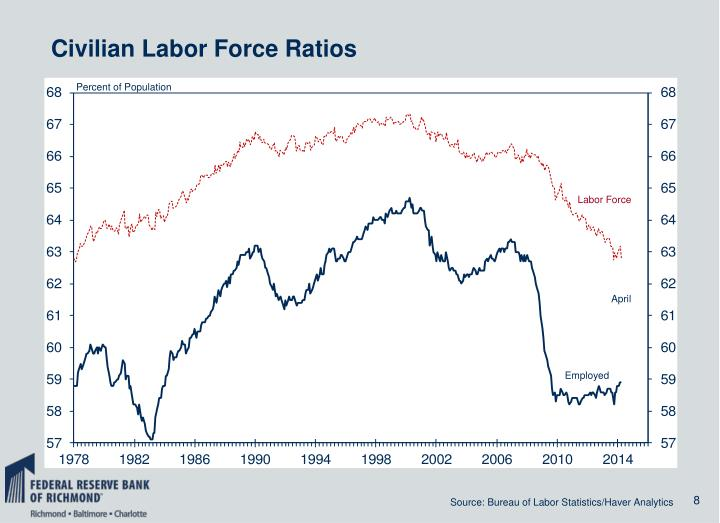Civilian Labor Force Ratios