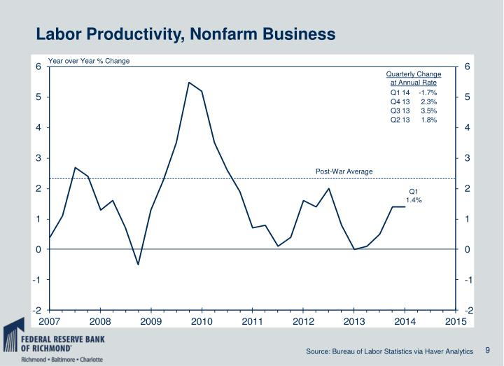 Labor Productivity, Nonfarm Business