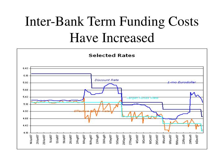 Inter-Bank Term Funding Costs Have Increased