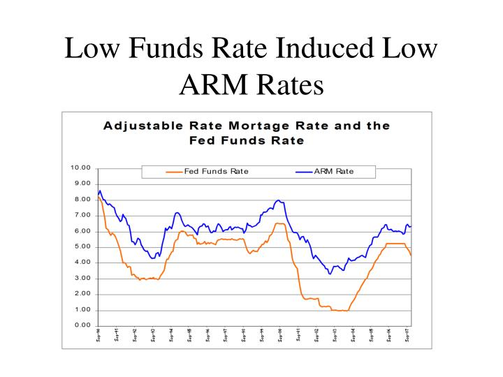 Low Funds Rate Induced Low ARM Rates