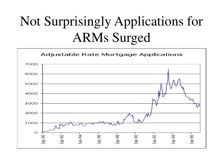 Not Surprisingly Applications for ARMs Surged