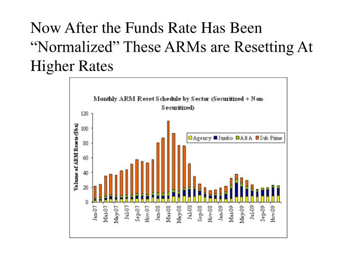"""Now After the Funds Rate Has Been """"Normalized"""" These ARMs are Resetting At Higher Rates"""