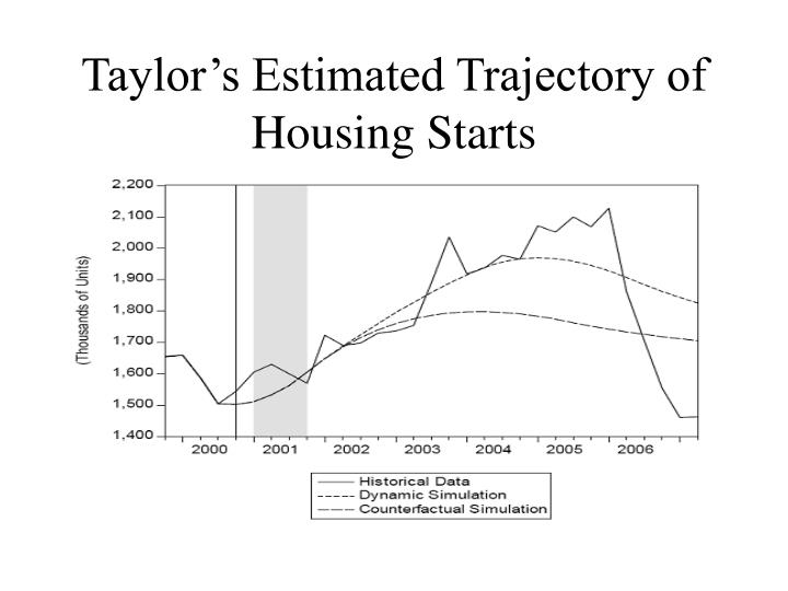 Taylor's Estimated Trajectory of Housing Starts
