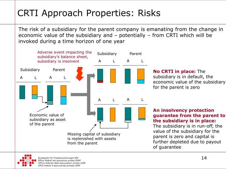 CRTI Approach Properties: Risks