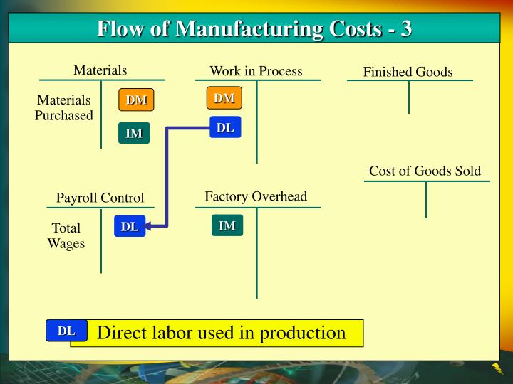 Flow of Manufacturing Costs - 3