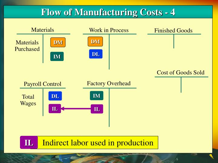 Flow of Manufacturing Costs - 4