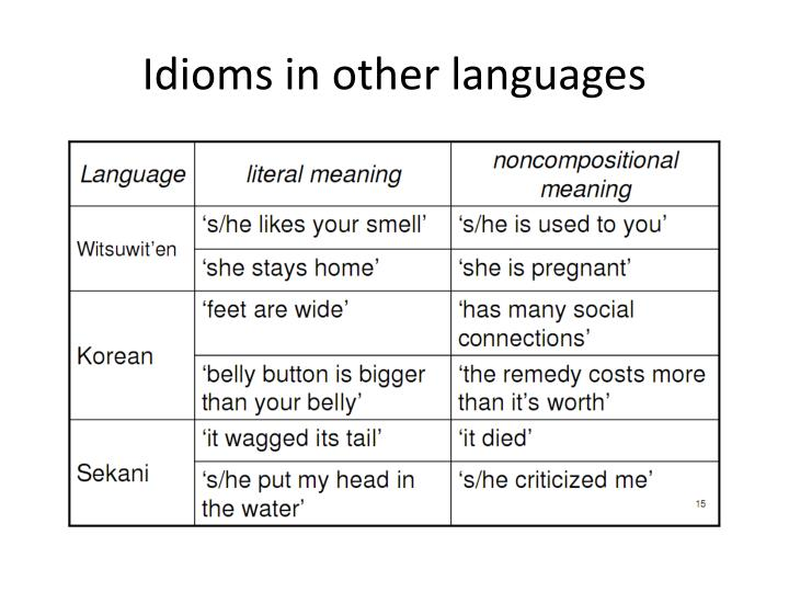 Idioms in other languages