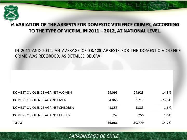 % VARIATION OF THE ARRESTS FOR DOMESTIC VIOLENCE CRIMES, ACCORDING TO THE TYPE OF VICTIM, IN 2011  2012, AT NATIONAL LEVEL.