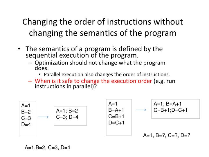 Changing the order of instructions without changing the semantics of the program