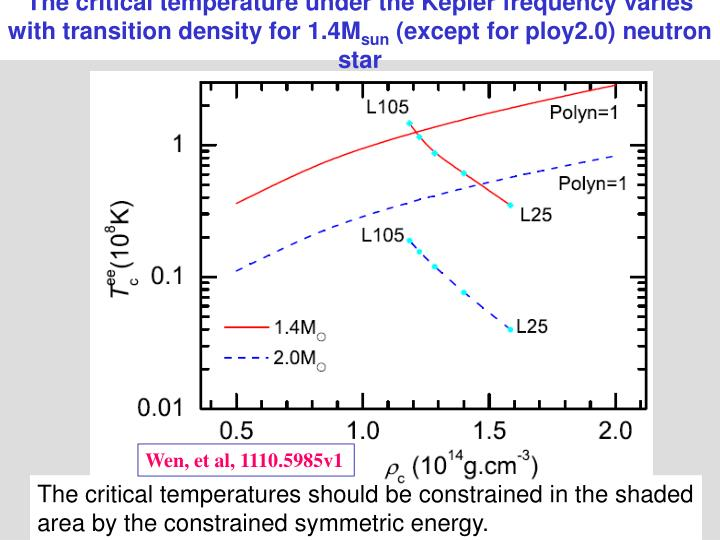 The critical temperature under the Kepler frequency