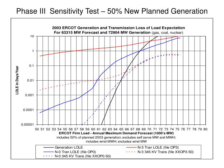 Phase III  Sensitivity Test – 50% New Planned Generation