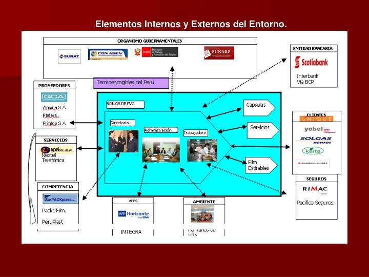 Elementos Internos y Externos del Entorno.