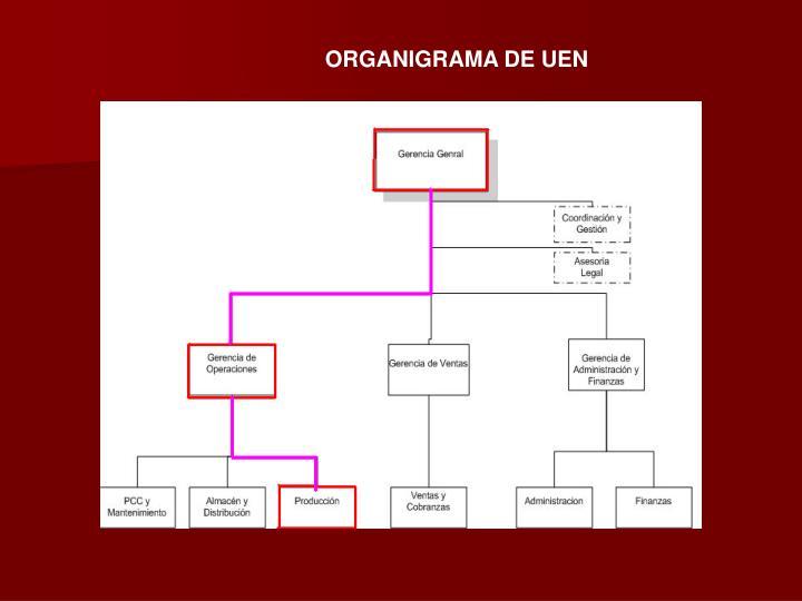 ORGANIGRAMA DE UEN