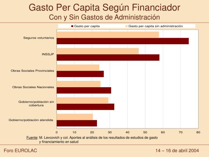 Gasto Per Capita Según Financiador
