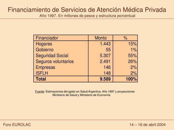 Financiamiento de Servicios de Atención Médica Privada