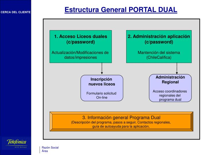Estructura General PORTAL DUAL