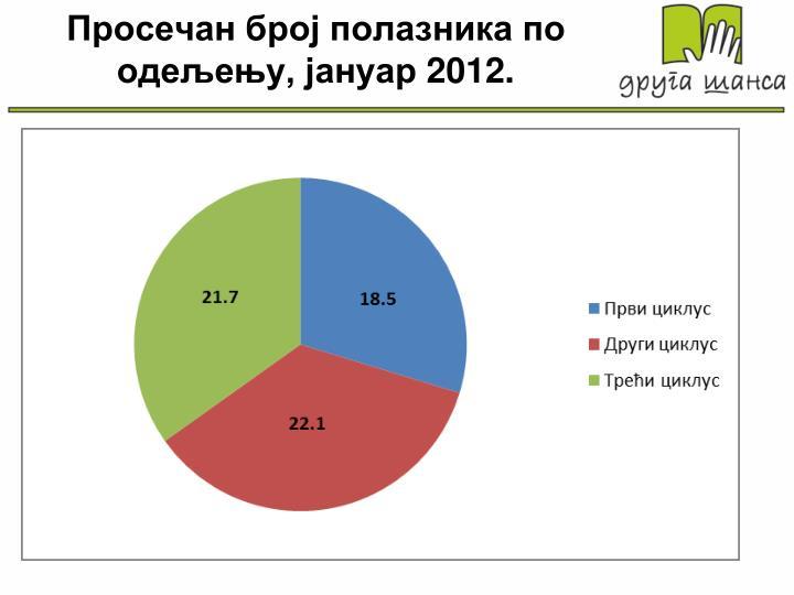 Просечан број полазника по одељењу, јануар 2012.