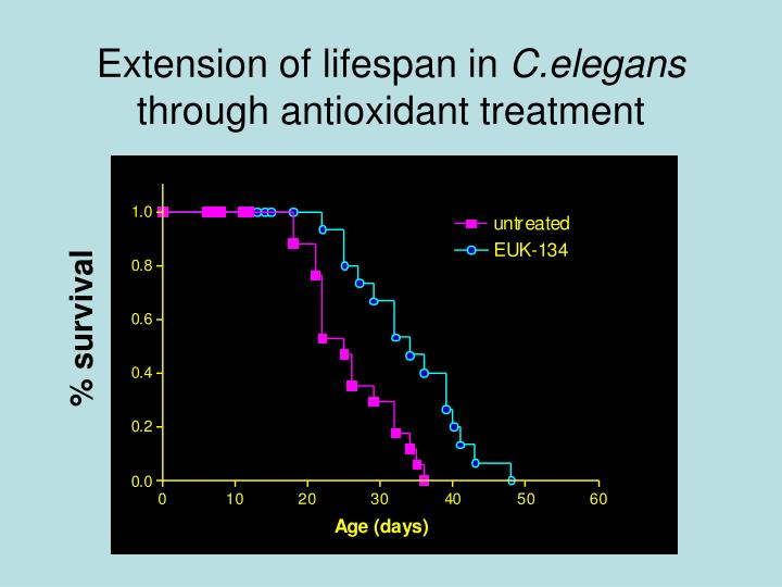Extension of lifespan in