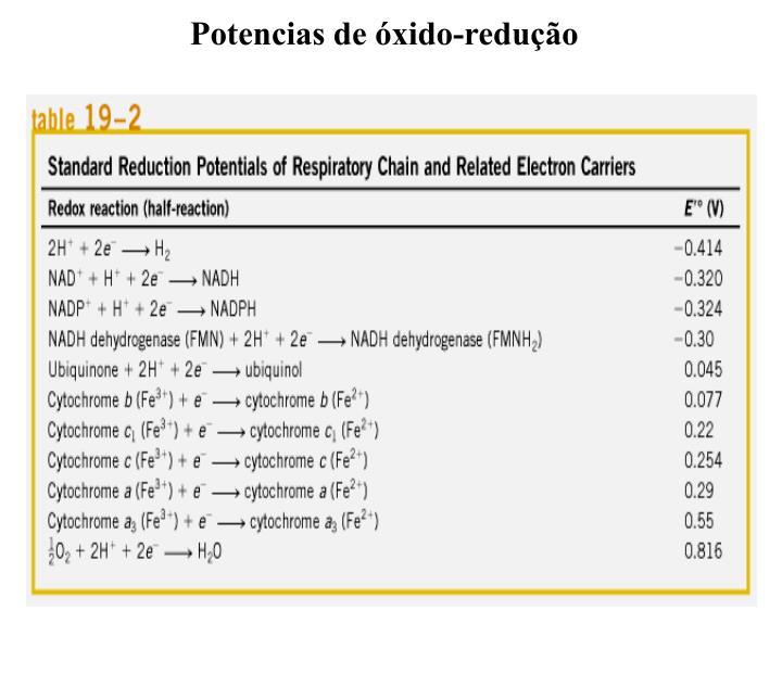 Potencias de óxido-redução